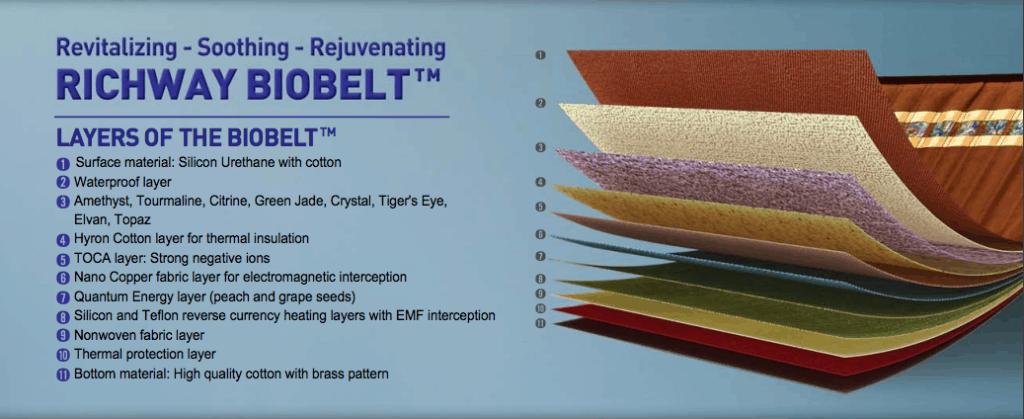 biobelt_layers_explained